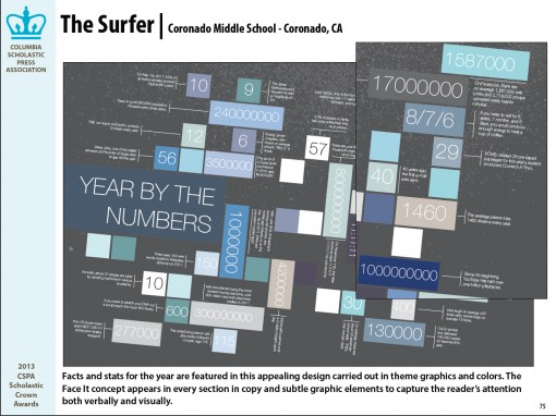 The Surfer Yearbook, Coronado School, Corronado, CA
