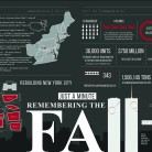 "2015 Gold Circle — High School Digital Media Informational graphics DM36. — First Place Scott Liu and Alex Yu, ""Remembering the Fall,"" HiLite, Carmel High School, Carmel, IN."